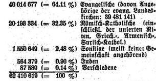 Volkszählung 1925