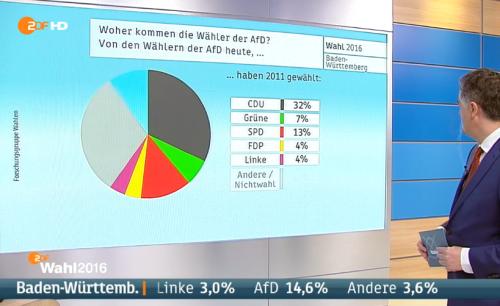 Ex CDU Wähler offenbar schießwütig
